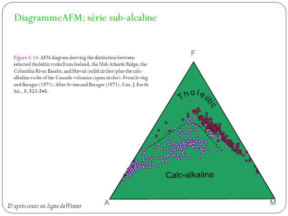 DiagrammeAFM: série sub-alcaline Figure 8-14. AFM diagram showing the distinction between selected tholeiitic rocks from Iceland, the Mid-Atlantic Rid
