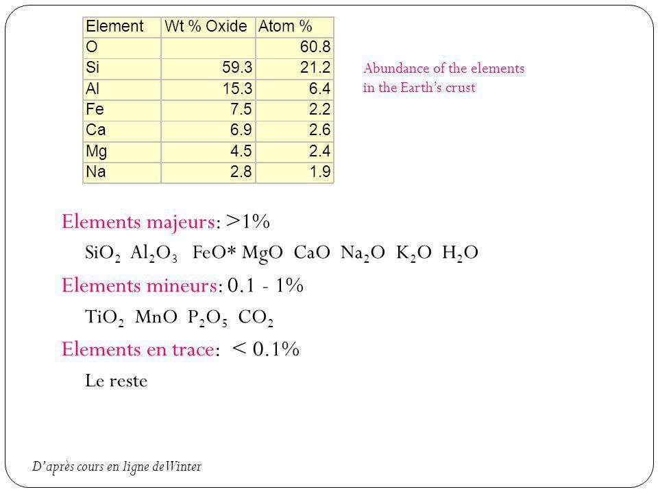 Elements majeurs: >1% SiO 2 Al 2 O 3 FeO* MgO CaO Na 2 O K 2 O H 2 O Elements mineurs: 0.1 - 1% TiO 2 MnO P 2 O 5 CO 2 Elements en trace: < 0.1% Le re