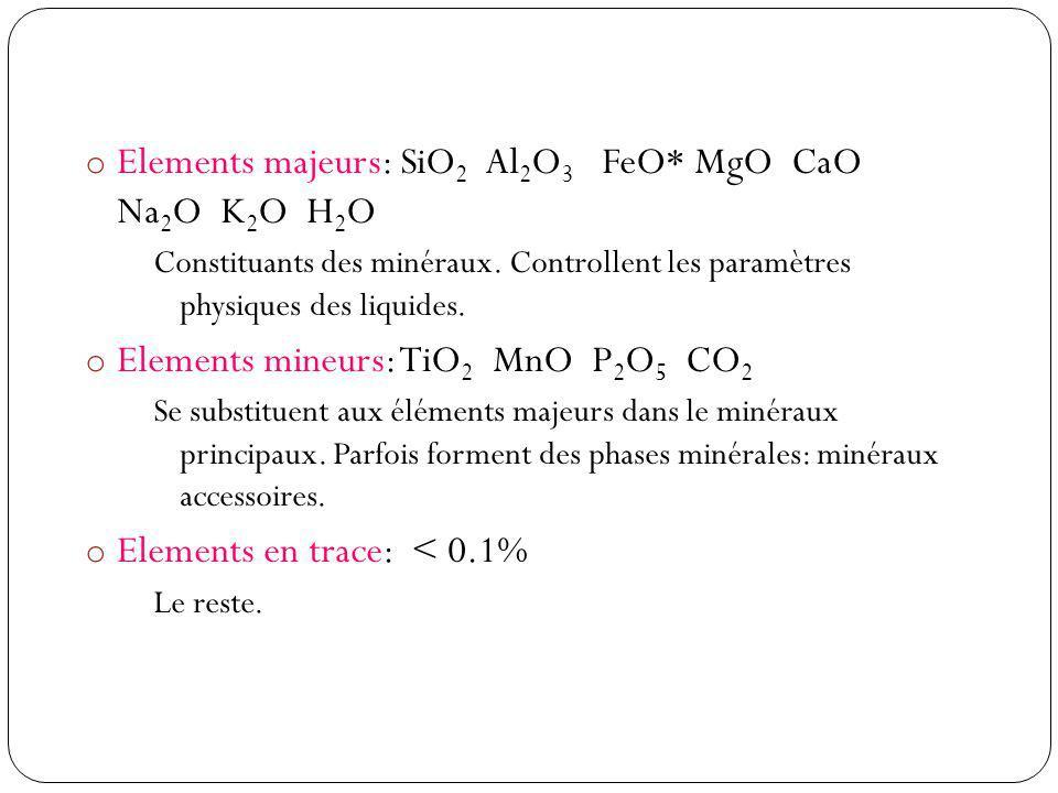 o Elements majeurs: SiO 2 Al 2 O 3 FeO* MgO CaO Na 2 O K 2 O H 2 O Constituants des minéraux. Controllent les paramètres physiques des liquides. o Ele