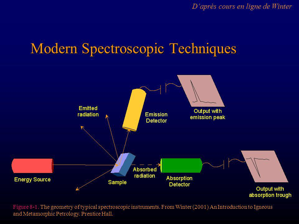 Modern Spectroscopic Techniques Figure 8-1.The geometry of typical spectroscopic instruments.