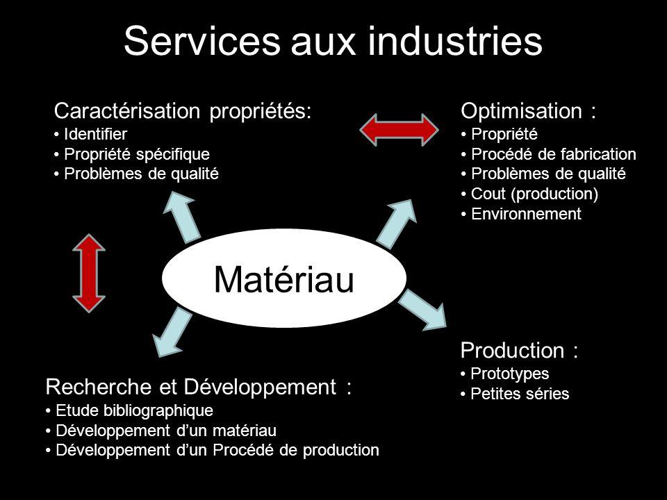 Services aux industries Matériau Caractérisation propriétés: Identifier Propriété spécifique Problèmes de qualité Optimisation : Propriété Procédé de