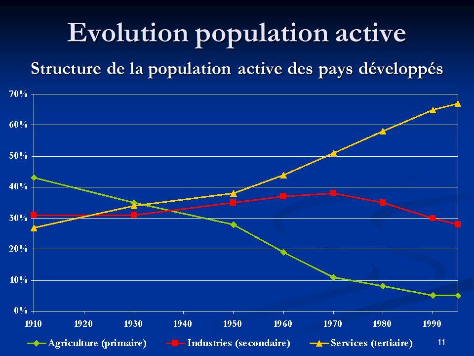 11 Evolution population active Structure de la population active des pays développés