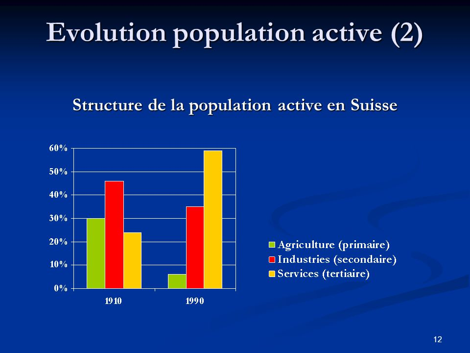 12 Evolution population active (2) Structure de la population active en Suisse