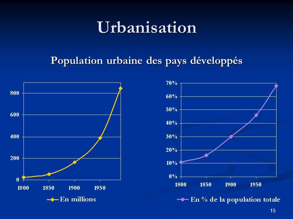 15 Urbanisation Population urbaine des pays développés