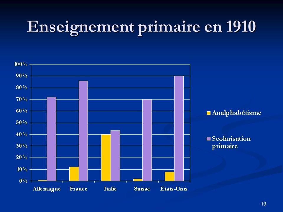 19 Enseignement primaire en 1910