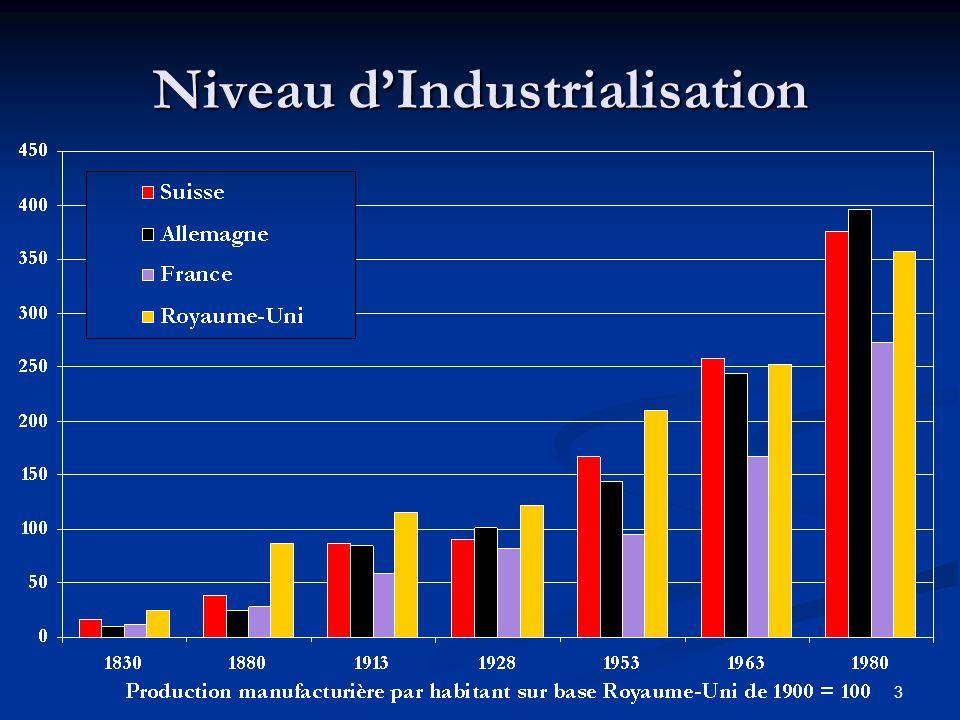 3 Niveau dIndustrialisation