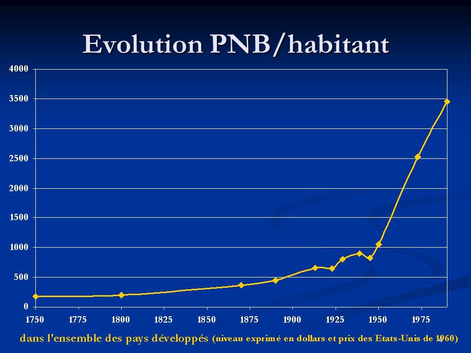 4 Evolution PNB/habitant