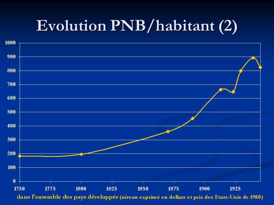 5 Evolution PNB/habitant (2)