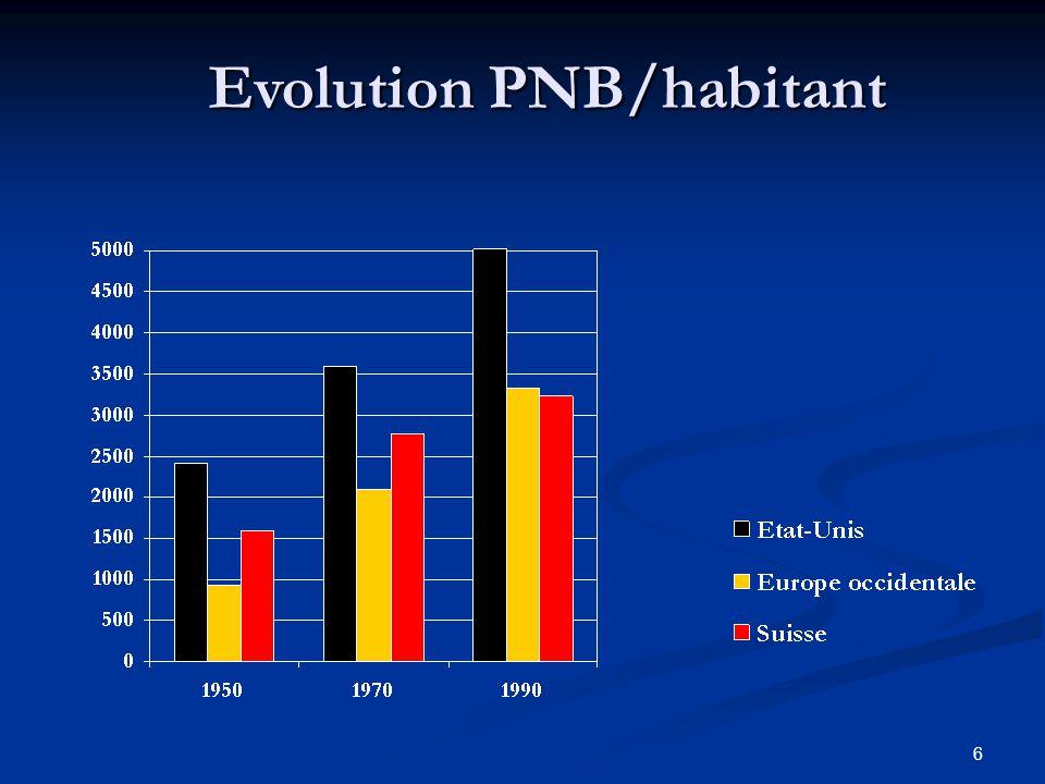 6 Evolution PNB/habitant