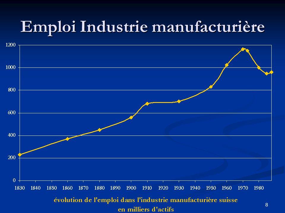 8 Emploi Industrie manufacturière