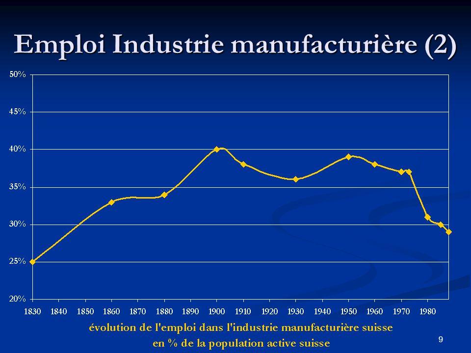 9 Emploi Industrie manufacturière (2)