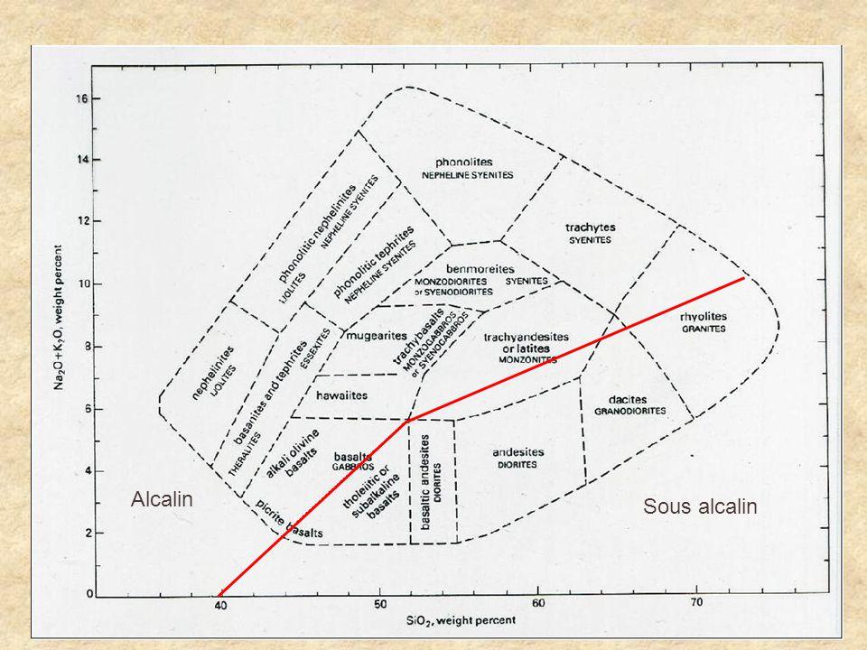 Roches basiques La composition moyenne de la croûte océanique (~basalte): SiO 2 TiO 2 Al 2 O 3 FeOMgOCaONa 2 OK 2 O 50.5%1.6%15%10.5%7.6%11.3%2.7%0.1% Tout le reste est <0.5%.