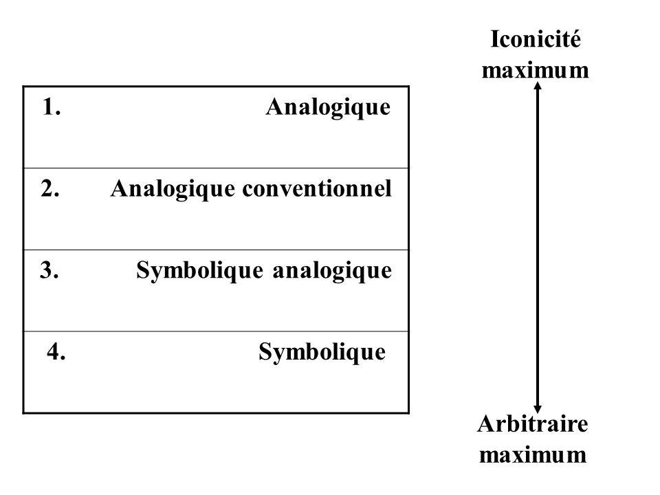 1. Analogique 2. Analogique conventionnel 3. Symbolique analogique 4. Symbolique Iconicité maximum Arbitraire maximum