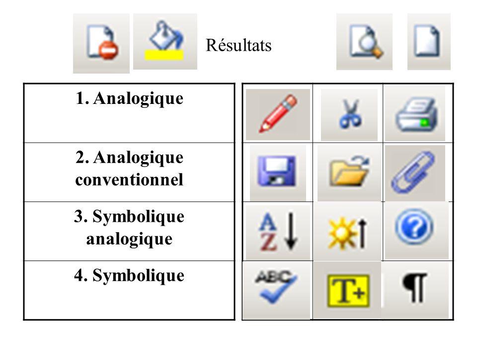 Résultats 1. Analogique 2. Analogique conventionnel 3. Symbolique analogique 4. Symbolique