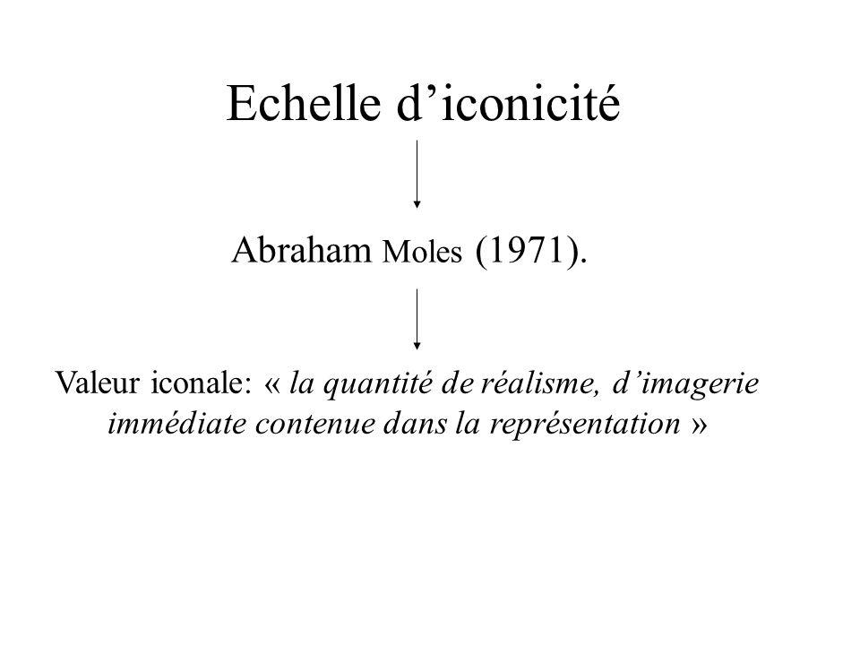 Echelle diconicité Abraham Moles (1971). Valeur iconale: « la quantité de réalisme, dimagerie immédiate contenue dans la représentation »