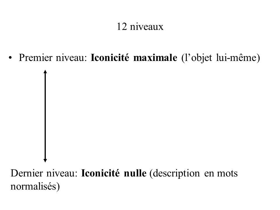 12 niveaux Premier niveau: Iconicité maximale (lobjet lui-même) Dernier niveau: Iconicité nulle (description en mots normalisés)