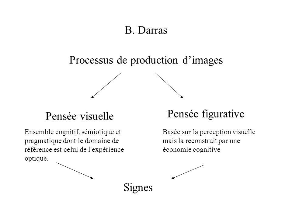 B. Darras Processus de production dimages Pensée visuelle Ensemble cognitif, sémiotique et pragmatique dont le domaine de référence est celui de l'exp