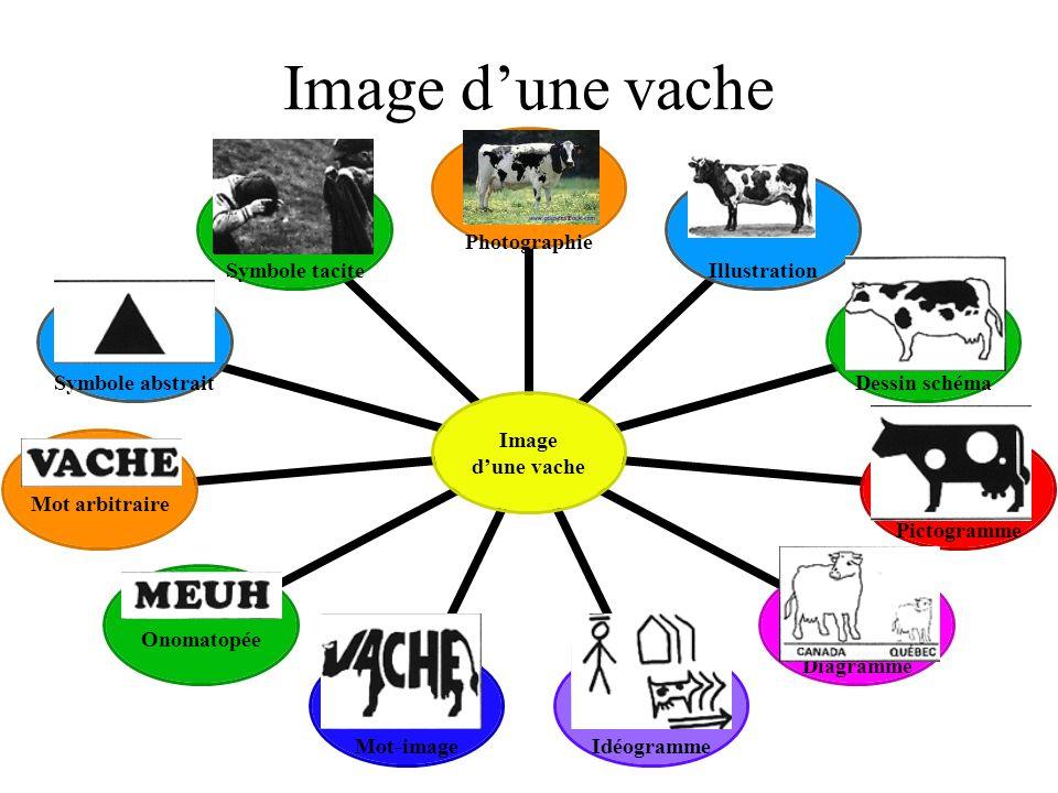 Image dune vache Photographie Illustration Dessin schéma PictogrammeDiagrammeIdéogrammeMot-image Onomatopée Mot arbitraireSymbole abstrait Symbole tac