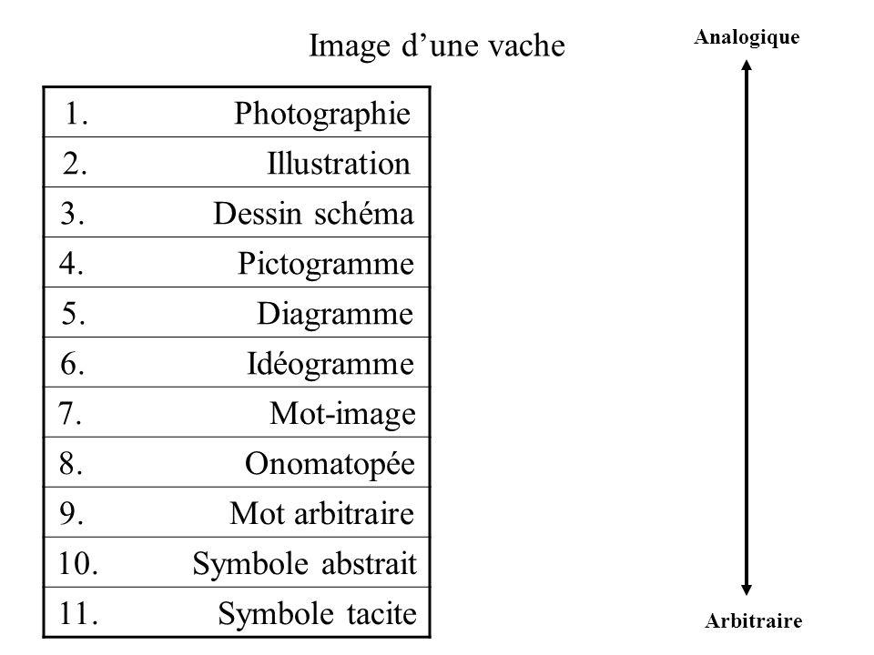 D.Peraya Classification à quatre degrés 1.
