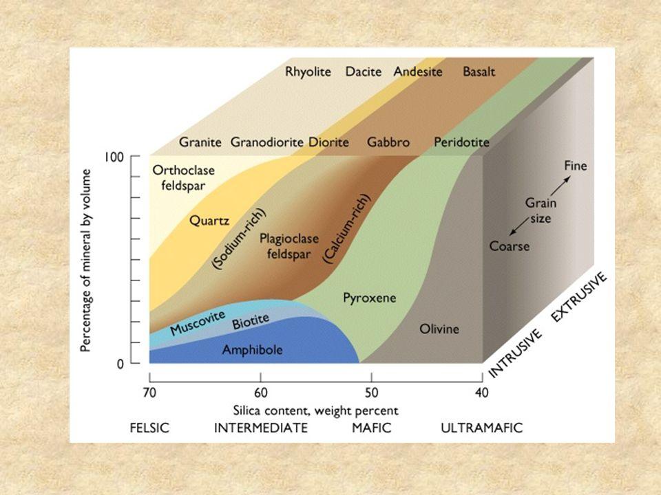 Roches Mantéliques : péridotites Composition moyenne du manteau superieur: SiO 2 TiO 2 Al 2 O 3 FeOMgOCaONa 2 O 46%0.2%4%7.5%38%3.2%0.3% Minéraux principaux olivine (Mg,Fe) 2 SiO 4 [Mg/(Mg+Fe)~0.9] orthopyroxene (Mg,Fe) 2 SiO 6 clinopyroxeneCa(Mg,Fe)Si 2 O 6