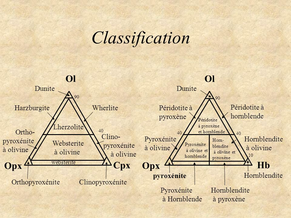 Classification Ol Opx Ol Opx Cpx Hb Dunite Lherzolite websterite Clinopyroxénite Orthopyroxénite Harzburgite 90 Wherlite Websterite à olivine Clino- p
