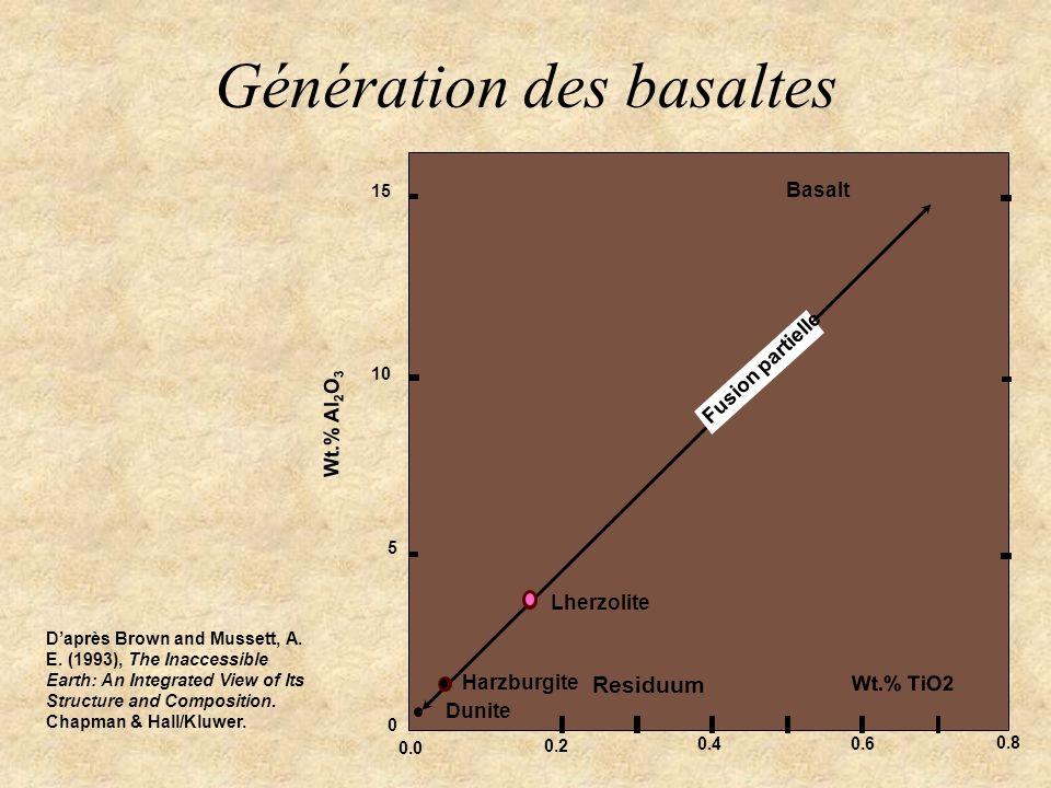Génération des basaltes 15 10 5 0 0.0 0.2 0.40.6 0.8 Wt.% Al 2 O 3 Dunite Harzburgite Lherzolite Basalt Fusion partielle Residuum Daprès Brown and Mus