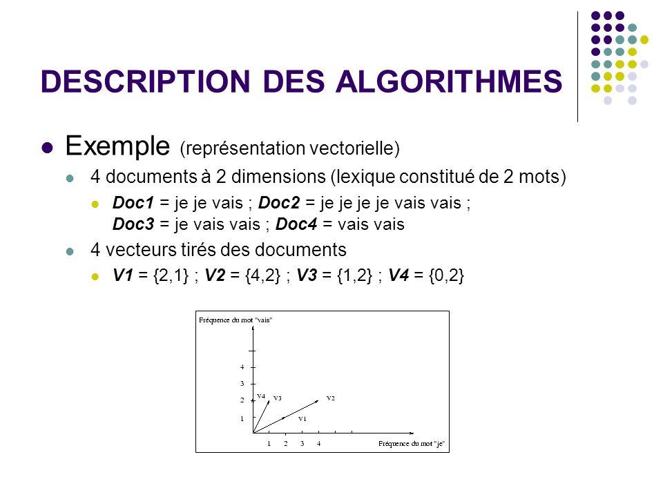 DESCRIPTION DES ALGORITHMES Exemple (représentation vectorielle) 4 documents à 2 dimensions (lexique constitué de 2 mots) Doc1 = je je vais ; Doc2 = je je je je vais vais ; Doc3 = je vais vais ; Doc4 = vais vais 4 vecteurs tirés des documents V1 = {2,1} ; V2 = {4,2} ; V3 = {1,2} ; V4 = {0,2}