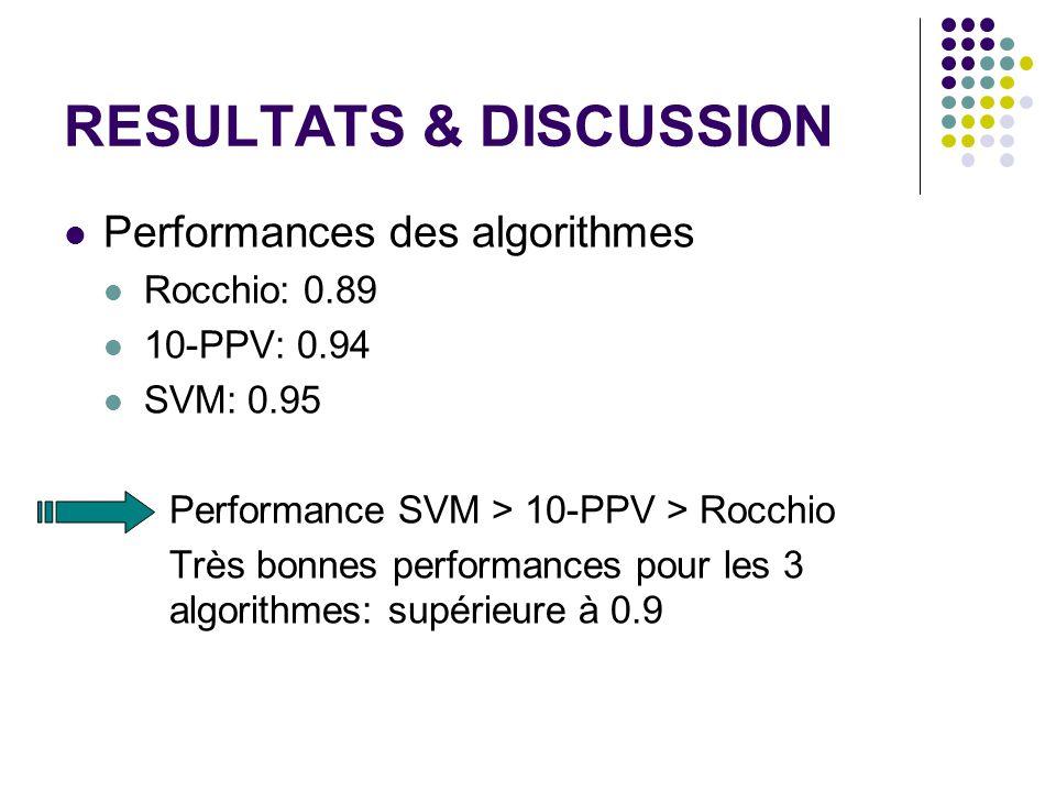 RESULTATS & DISCUSSION Performances des algorithmes Rocchio: 0.89 10-PPV: 0.94 SVM: 0.95 Performance SVM > 10-PPV > Rocchio Très bonnes performances pour les 3 algorithmes: supérieure à 0.9