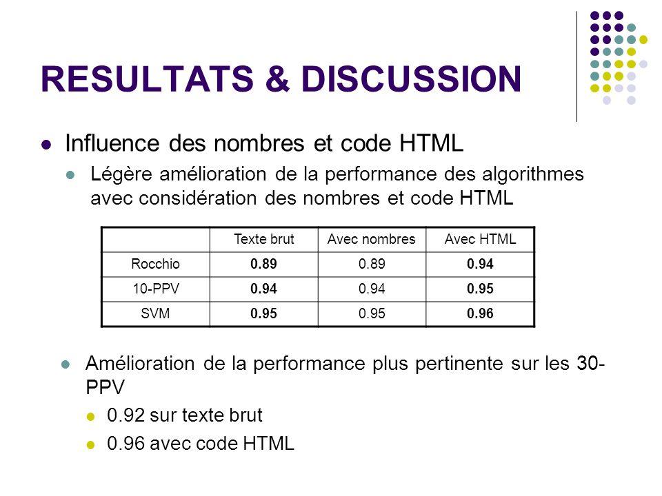 RESULTATS & DISCUSSION Influence des nombres et code HTML Légère amélioration de la performance des algorithmes avec considération des nombres et code HTML Texte brutAvec nombresAvec HTML Rocchio0.89 0.94 10-PPV0.94 0.95 SVM0.95 0.96 Amélioration de la performance plus pertinente sur les 30- PPV 0.92 sur texte brut 0.96 avec code HTML