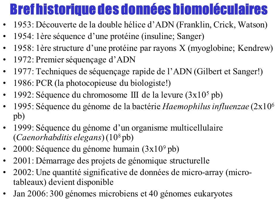 Bref historique des données biomoléculaires 1953: Découverte de la double hélice dADN (Franklin, Crick, Watson) 1954: 1ère séquence dune protéine (ins