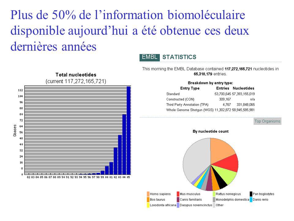 Plus de 50% de linformation biomoléculaire disponible aujourdhui a été obtenue ces deux dernières années
