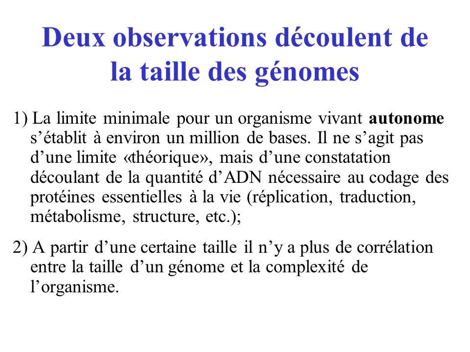 Deux observations découlent de la taille des génomes 1) La limite minimale pour un organisme vivant autonome sétablit à environ un million de bases. I