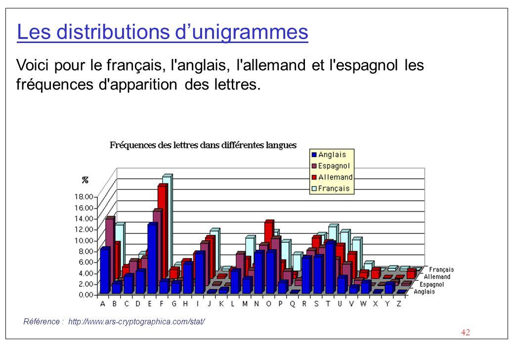 42 Les distributions dunigrammes Voici pour le français, l'anglais, l'allemand et l'espagnol les fréquences d'apparition des lettres. Référence : http