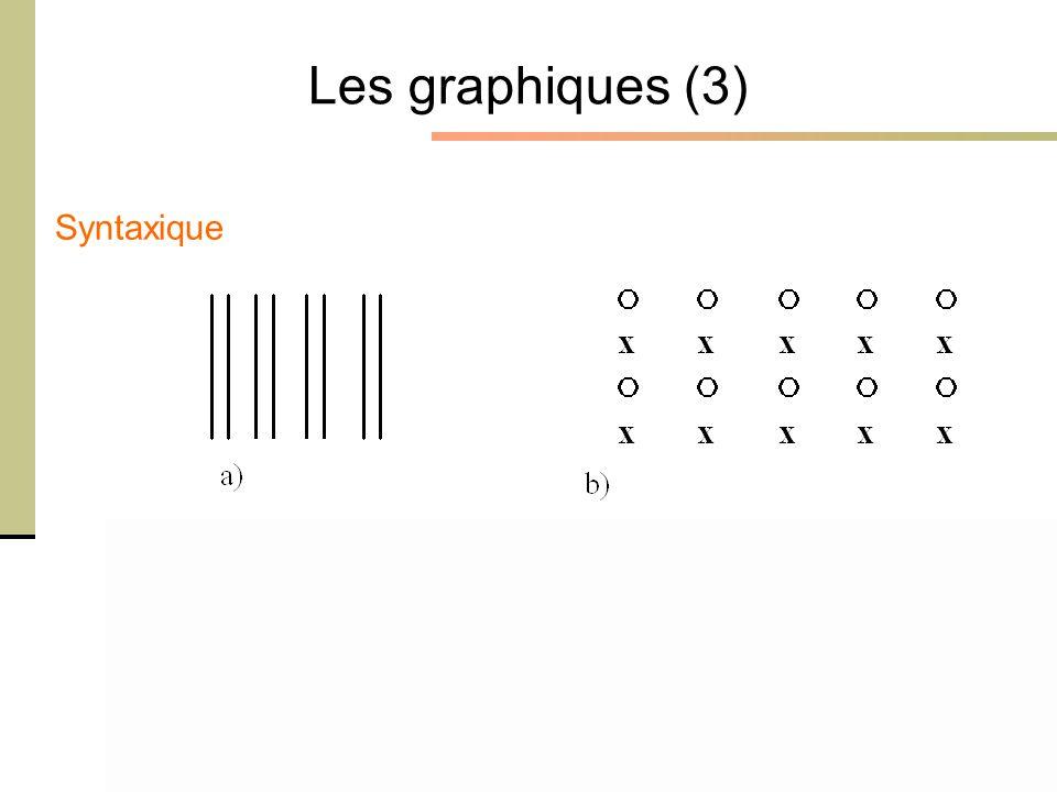 1er février 2005 - Cours Ergonomie des Interactions Personne-Machine - M. Bétrancourt 10 Les graphiques (3) Syntaxique
