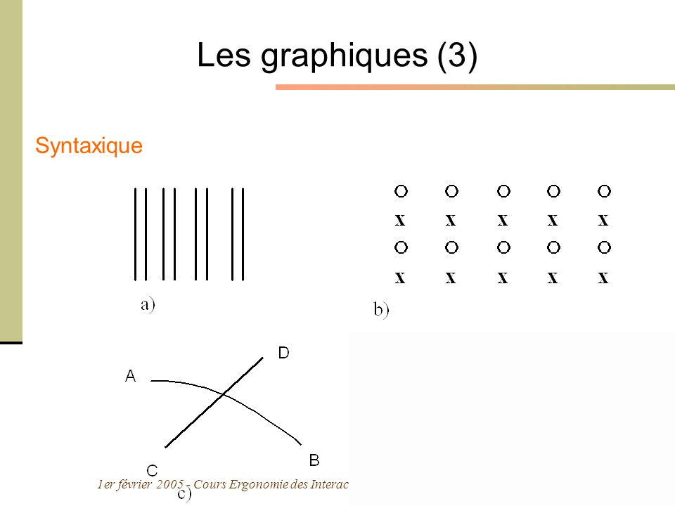 1er février 2005 - Cours Ergonomie des Interactions Personne-Machine - M. Bétrancourt 11 Les graphiques (3) Syntaxique