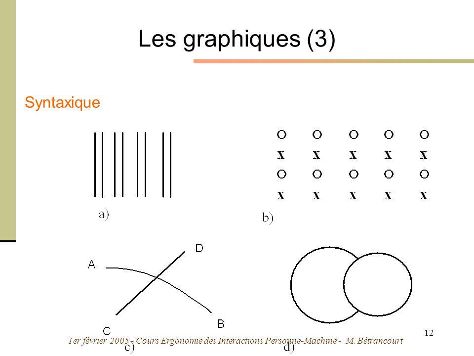 1er février 2005 - Cours Ergonomie des Interactions Personne-Machine - M. Bétrancourt 12 Les graphiques (3) Syntaxique