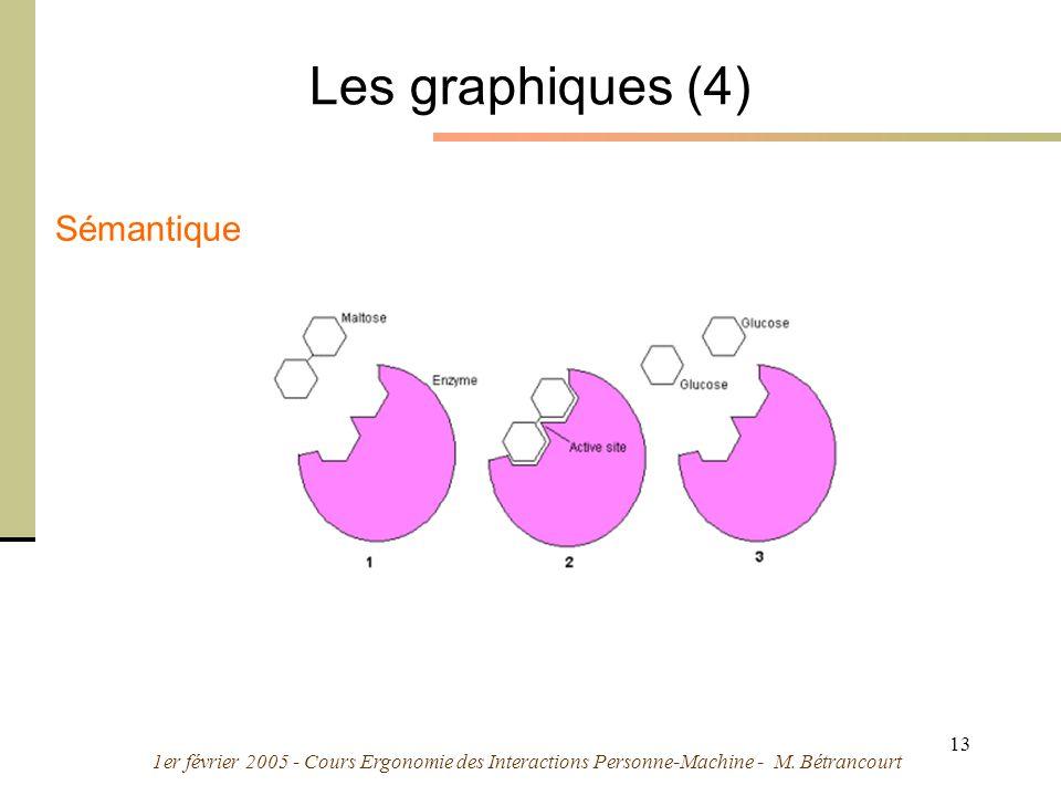 1er février 2005 - Cours Ergonomie des Interactions Personne-Machine - M. Bétrancourt 13 Les graphiques (4) Sémantique