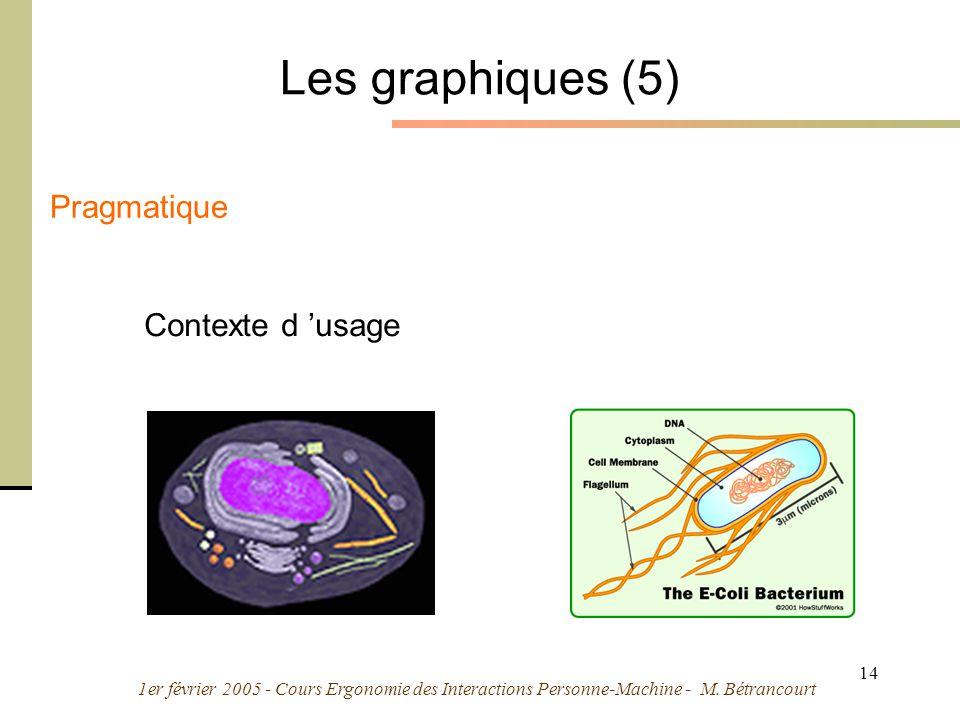 1er février 2005 - Cours Ergonomie des Interactions Personne-Machine - M. Bétrancourt 14 Les graphiques (5) Pragmatique Contexte d usage
