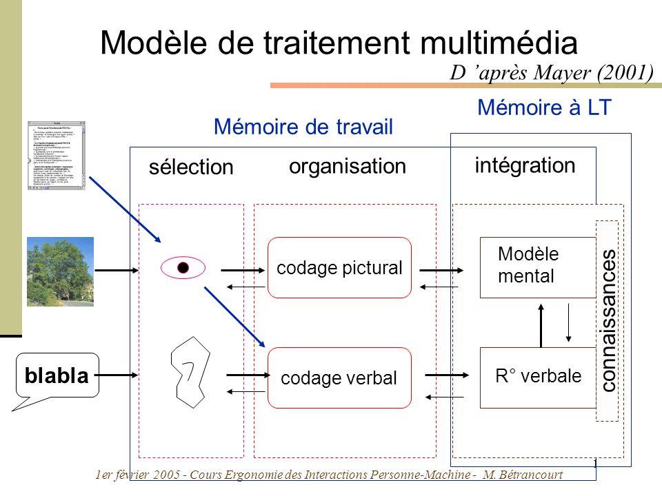 1er février 2005 - Cours Ergonomie des Interactions Personne-Machine - M. Bétrancourt 18 Mémoire de travail Mémoire à LT sélection Modèle de traitemen
