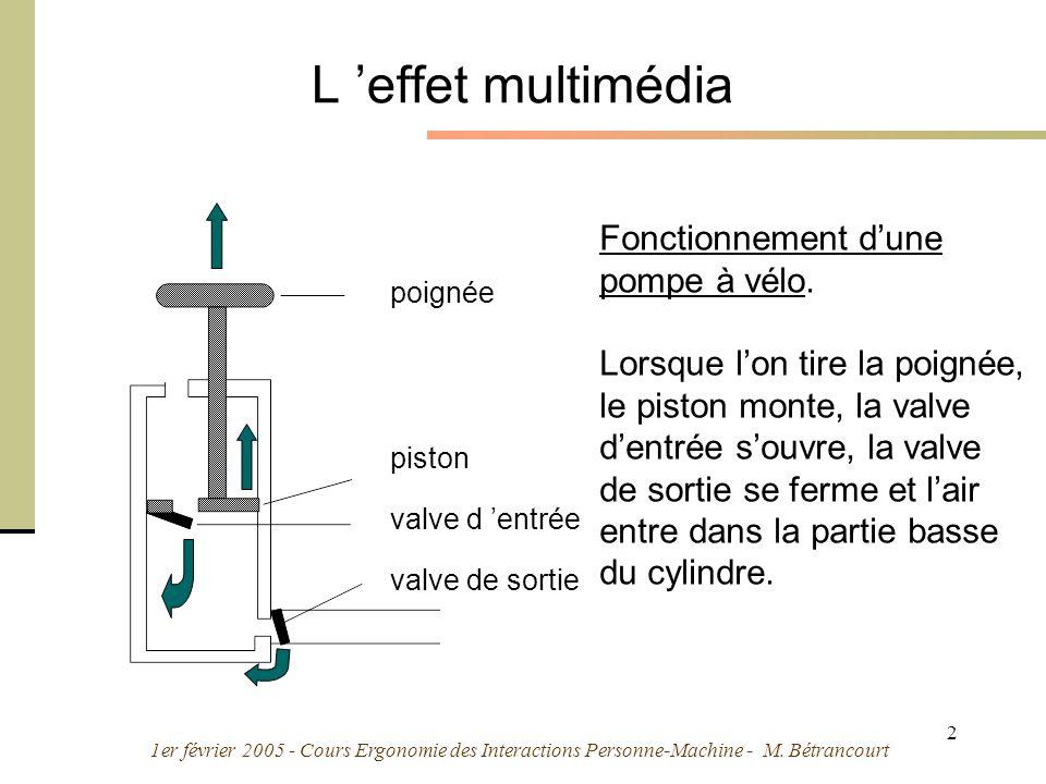 1er février 2005 - Cours Ergonomie des Interactions Personne-Machine - M. Bétrancourt 2 poignée piston valve d entrée valve de sortie Fonctionnement d