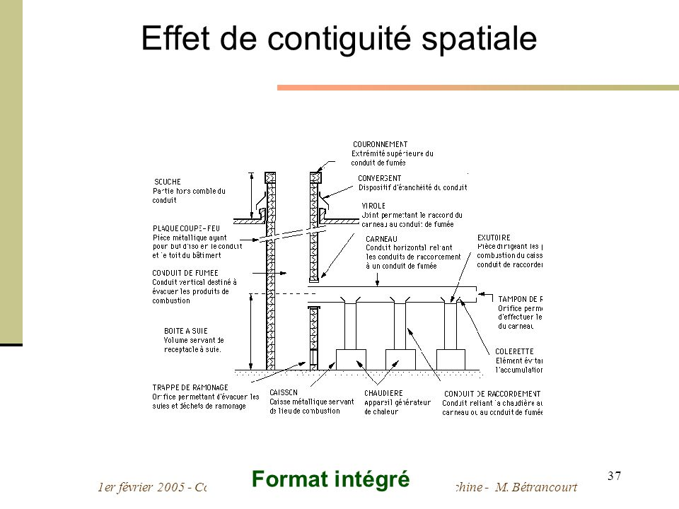 1er février 2005 - Cours Ergonomie des Interactions Personne-Machine - M. Bétrancourt 37 Effet de contiguité spatiale Format intégré