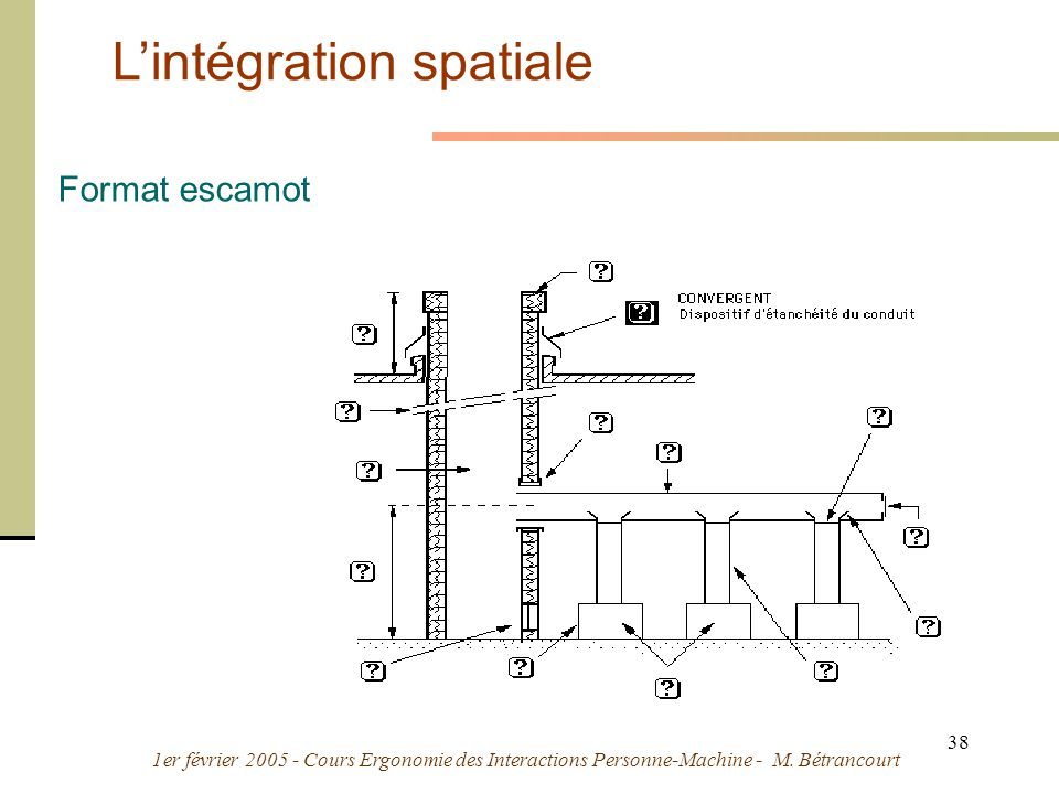 1er février 2005 - Cours Ergonomie des Interactions Personne-Machine - M. Bétrancourt 38 Lintégration spatiale Format escamot