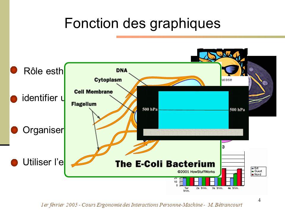 1er février 2005 - Cours Ergonomie des Interactions Personne-Machine - M. Bétrancourt 4 Fonction des graphiques Utiliser lespace comme métaphore dautr
