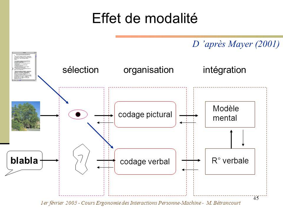 1er février 2005 - Cours Ergonomie des Interactions Personne-Machine - M. Bétrancourt 45 Effet de modalité codage pictural codage verbal Modèle mental