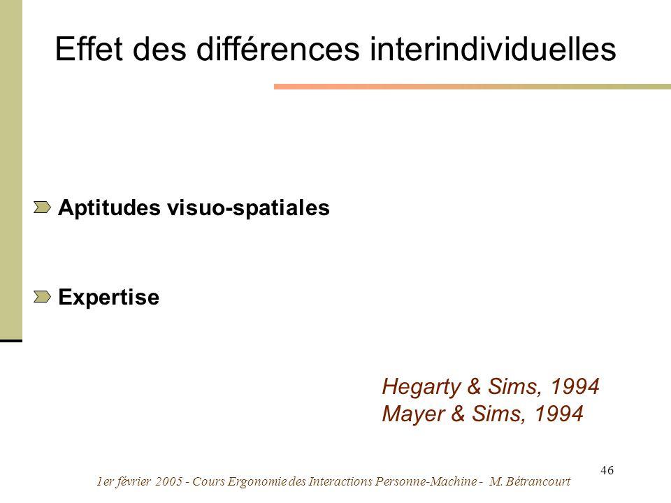 1er février 2005 - Cours Ergonomie des Interactions Personne-Machine - M. Bétrancourt 46 Effet des différences interindividuelles Aptitudes visuo-spat