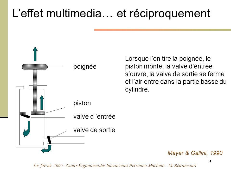 1er février 2005 - Cours Ergonomie des Interactions Personne-Machine - M. Bétrancourt 5 Leffet multimedia… et réciproquement Lorsque lon tire la poign