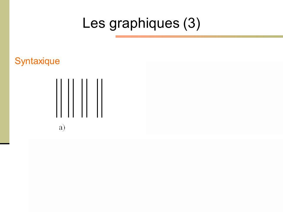 1er février 2005 - Cours Ergonomie des Interactions Personne-Machine - M. Bétrancourt 9 Les graphiques (3) Syntaxique
