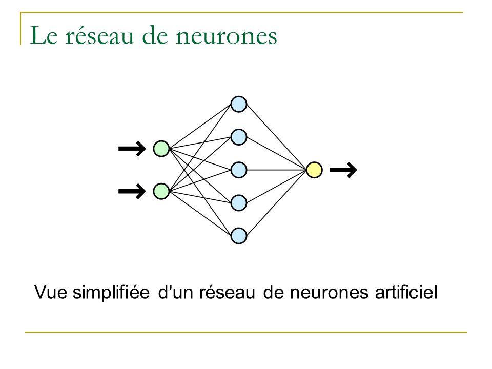 Le réseau de neurones Vue simplifiée d'un réseau de neurones artificiel