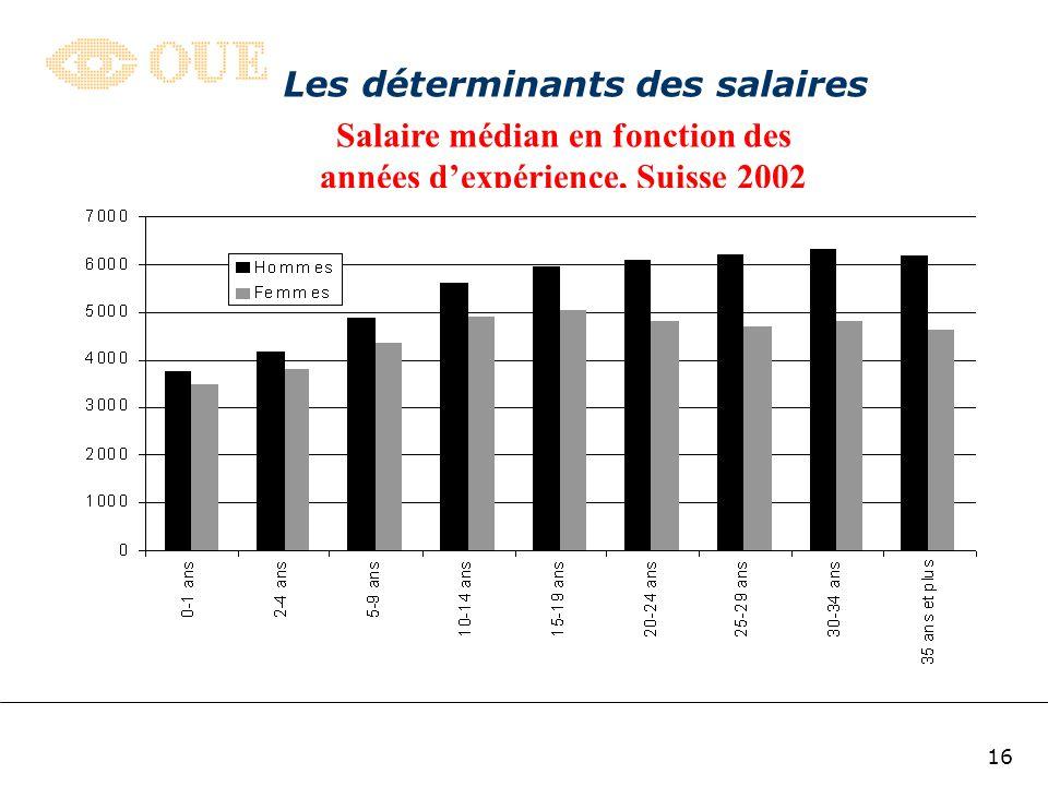 15 Les déterminants des salaires Salaire médian (en milliers de francs) selon le type de formation, Suisse 2002