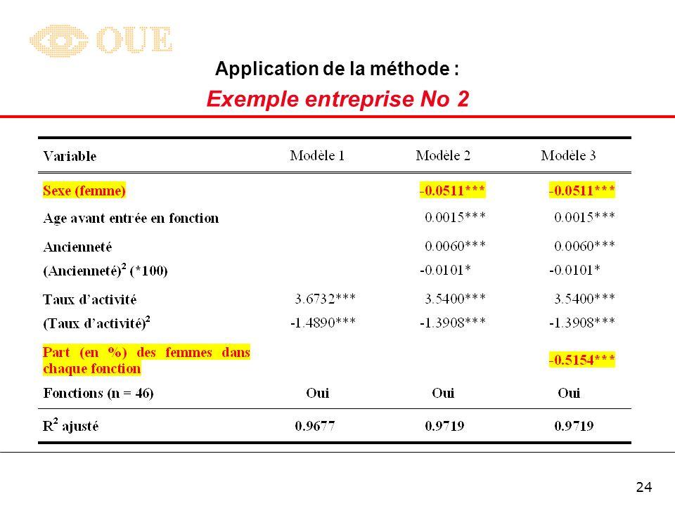 23 Application de la méthode : Exemple entreprise No 2